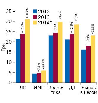 Динамика средневзвешенной стоимости 1 упаковки различных категорий товаров «аптечной корзины» за 2012–2014 гг. суказанием темпов прироста посравнению спредыдущим годом