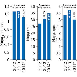 Динамика аптечных продаж лекарственных средств вденежном инатуральном выражении, а также вдолларовом эквиваленте (покурсу Reuters) за 2012–2014 гг. суказанием темпов прироста/убыли посравнению спредыдущим годом