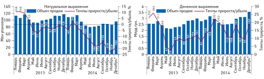 Помесячная динамика объема аптечных продаж лекарственных средств внатуральном иденежном выражении сянваря 2013 подекабрь 2014 г. суказанием темпов прироста/убыли посравнению саналогичным периодом предыдущего года