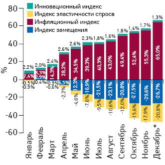 Индикаторы изменения объема аптечных продаж лекарственных средств вденежном выражении поитогам января–декабря 2014 г. посравнению саналогичным периодом предыдущего года