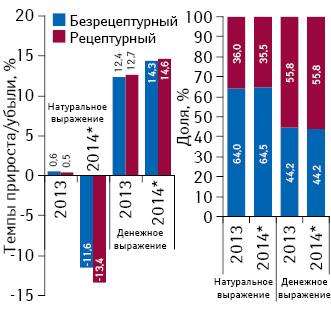 Структура аптечных продаж рецептурных ибезрецептурных лекарственных средств вденежном инатуральном выражении, а также темпы прироста/убыли их реализации за 2013–2014 гг. посравнению спредыдущим годом