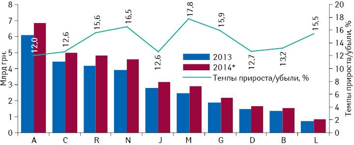 Динамика аптечных продаж лекарственных средств вразрезе топ-10 групп АТС-классификации 1-го уровня вденежном выражении поитогам 2013–2014 гг. суказанием темпов прироста/убыли их реализации посравнению спредыдущим годом