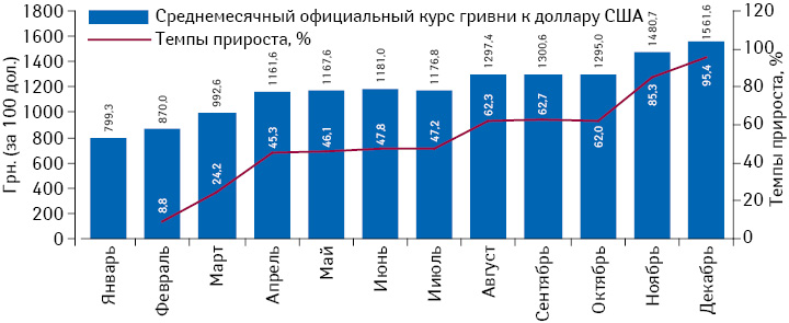 Динамика среднемесячного официального курса гривни поотношению кдоллару США (за 100 дол.), поданным НБУ за период сянваря подекабрь 2014 г. суказанием темпов прироста относительно января 2014 г.