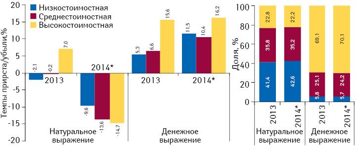 Структура аптечных продаж лекарственных средств вразрезе ценовых ниш*** вденежном инатуральном выражении, а также темпы прироста/убыли объема их аптечных продаж за 2013–2014 гг. посравнению спредыдущим годом
