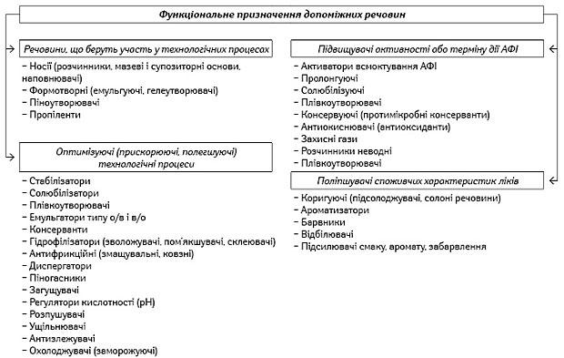 Поділ допоміжних речовин зафункціональним призначенням увиробництві ліків