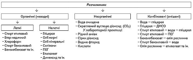 Класифікація розчинників