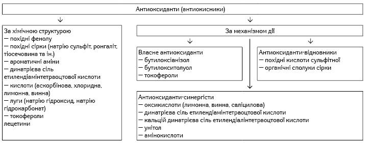 Класифікація антиоксидантів