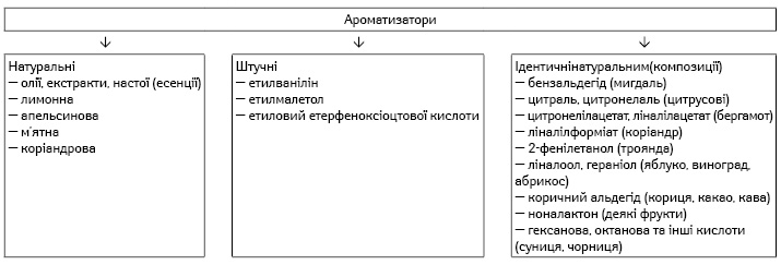 Класифікація ароматизаторів