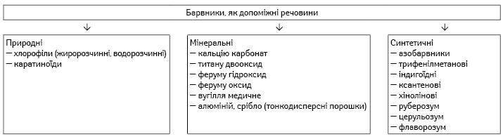 Класифікація барвників