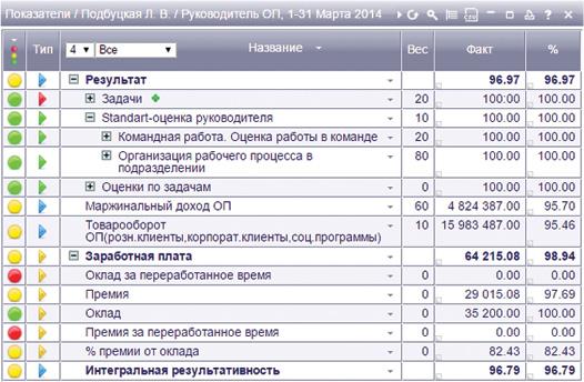 KPI-матрица руководителя отдела продаж