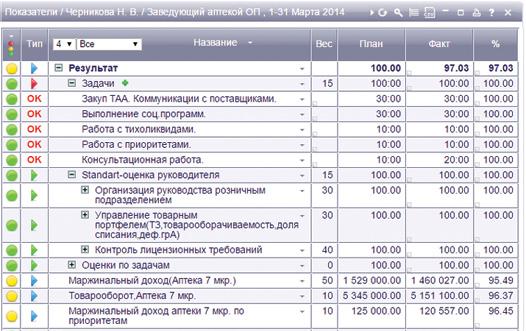 KPI-матрица заведующего аптекой