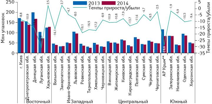 Объем розничной реализации товаров «аптечной корзины» внатуральном выражении врегионах Украины за 2013–2014 гг. суказанием темпов прироста/убыли в2014 г. посравнению спредыдущим годом