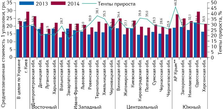 Средневзвешенная стоимость 1 упаковки товаров «аптечной корзины» поитогам 2013–2014 гг. суказанием темпов ее прироста посравнению саналогичным периодом предыдущего года
