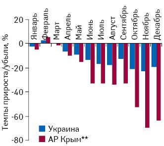 Темпы прироста/убыли розничной реализации товаров «аптечной корзины» внатуральном выражении вАР Крым, а также вУкраине вцелом поитогам января–декабря 2014 г. посравнению саналогичным периодом предыдущего года