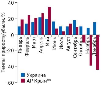Темпы прироста/убыли розничной реализации товаров «аптечной корзины» вденежном выражении ввАР Крым, а также вУкраине вцелом поитогам января–декабря 2014 г. посравнению саналогичным периодом предыдущего года