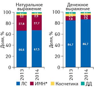 Структура розничной реализации товаров «аптечной корзины» внатуральном иденежном выражении вАР Крым** поитогам 2013–2014 гг.