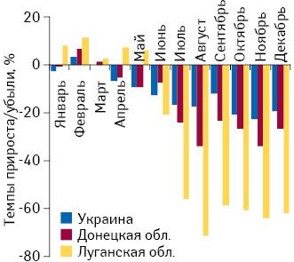 Темпы прироста/убыли розничной реализации товаров «аптечной корзины» внатуральном выражении вДонецкой иЛуганской областях, а также Украине вцелом поитогам января–декабря 2014 г. посравнению саналогичным периодом предыдущего года