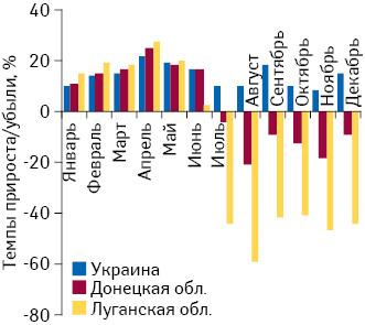 Темпы прироста/убыли розничной реализации товаров «аптечной корзины» внатуральном выражении вДонецкой иЛуганской областях, а также вУкраине вцелом поитогам января–декабря 2014 г. посравнению саналогичным периодом предыдущего года