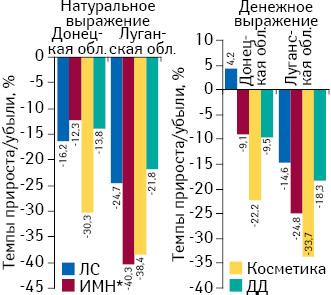 Темпы прироста/убыли розничной реализации товаров «аптечной корзины» вДонецкой иЛуганской областях внатуральном иденежном выражении поитогам 2014 г. посравнению с2013 г.