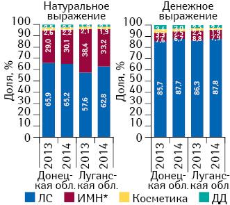 Структура розничной реализации товаров «аптечной корзины» внатуральном иденежном выражении вДонецкой иЛуганской областях поитогам 2013–2014 гг.