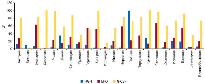 Пенетрация биосимиляров наанализируемых рынках