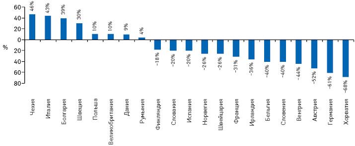 Эволюция расходов наприобретение препаратов эритропоэтина в2013 г. посравнению с2006 г.
