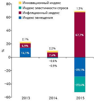 Индикаторы изменения объема аптечных продаж лекарственных средств вденежном выражении поитогам января 2013–2015гг. посравнению саналогичным периодом предыдущего года