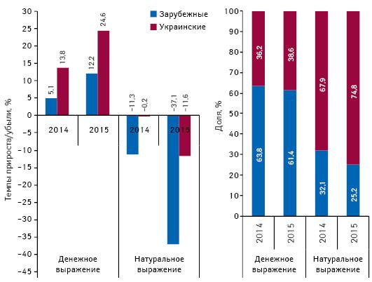 Структура аптечных продаж лекарственных средств украинского изарубежного производства (повладельцу лицензии) вденежном инатуральном выражении, атакже темпы прироста/убыли их реализации поитогам января 2013–2015гг. посравнению саналогичным периодом предыдущего года