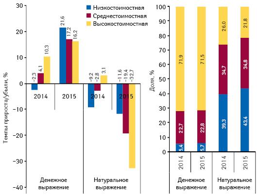 Структура аптечных продаж лекарственных средств вразрезе ценовых ниш** вденежном инатуральном выражении, а также темпы прироста/убыли объема их аптечных продаж поитогам января 2013–2015гг. посравнению саналогичным периодом предыдущего года