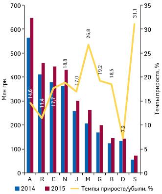 Динамика аптечных продаж лекарственных средств вразрезе топ-10 групп АТС-классификации 1-го уровня вденежном выражении поитогам января 2013–2015г. суказанием темпов прироста их реализации посравнению саналогичным периодом предыдущего года