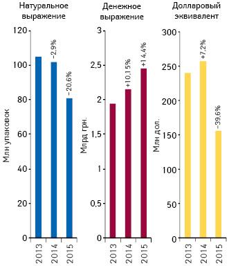 Объем поставок лекарственных средств ваптечные учреждения вденежном инатуральном выражении, а также вдолларовом эквиваленте (покурсу Reuters) поитогам января 2013–2015гг. суказанием темпов прироста/убыли посравнению саналогичным периодом предыдущего года