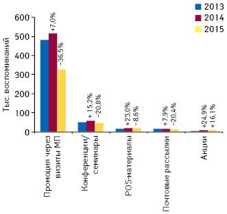 Количество воспоминаний специалистов здравоохранения о различных видах промоции лекарственных средств поитогам января 2013–2015гг. суказанием темпов прироста/убыли посравнению саналогичным периодом предыдущего года