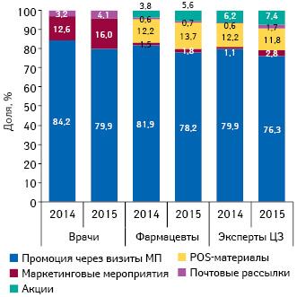 Удельный вес количества воспоминаний специалистов здравоохранения оразличных видах промоции лекарственных средств поитогам января 2014–2015гг.