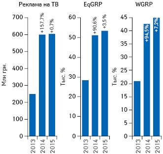 Динамика объема инвестиций***** фармкомпаний врекламу лекарственных средств наТВ поитогам января 2013–2015гг. суказанием темпов прироста/убыли посравнению саналогичным периодом предыдущего года