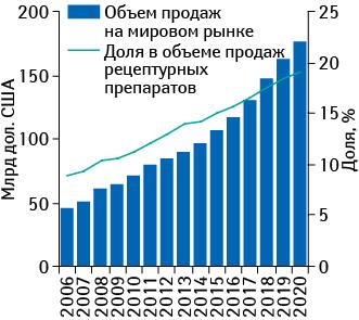 Объем продаж орфанных препаратов вденежном выражении намировом рынке в2006–2013 гг. ипрогноз до 2020 г. суказанием их доли вобъеме продаж рецептурных лекарственных средств