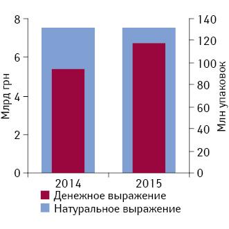 Объем госпитальных закупок в2014 г. внатуральном иденежном выражении, а также средства, необходимые для закупки препаратов из номенклатуры 2014 г. втом же объеме