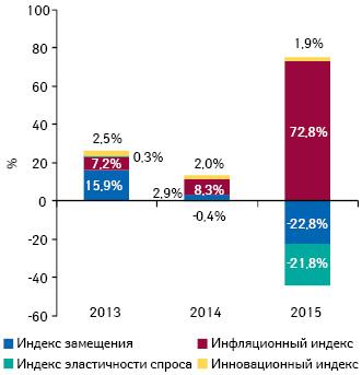 Индикаторы изменения объема аптечных продаж лекарственных средств вденежном выражении поитогам февраля 2013–2015 гг. посравнению саналогичным периодом предыдущего года