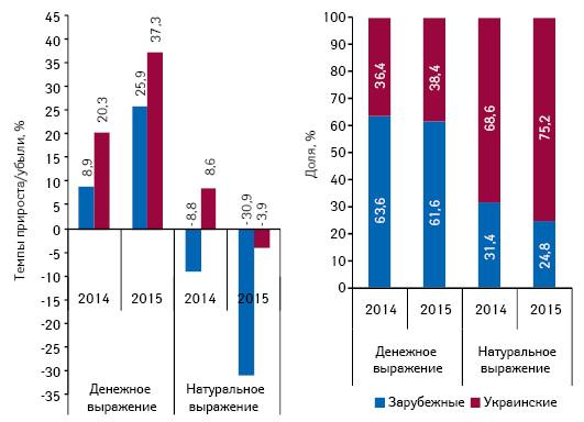 Структура аптечных продаж лекарственных средств украинского изарубежного производства (повладельцу лицензии) вденежном инатуральном выражении, атакже темпы прироста/убыли их реализации поитогам февраля 2013–2015гг. посравнению саналогичным периодом предыдущего года