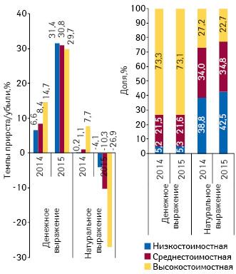 Структура аптечных продаж лекарственных средств вразрезе ценовых ниш**** вденежном инатуральном выражении, а такжетемпы прироста/убыли объема их аптечных продаж поитогам февраля 2013–2015гг. посравнению саналогичным периодом предыдущего года