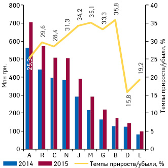 Динамика аптечных продаж лекарственных средств вразрезе топ-10 групп АТС-классификации 1-го уровня вденежном выражении поитогам февраля 2013–2015г. суказанием темпов прироста/убыли их реализации посравнению саналогичным периодом предыдущего года