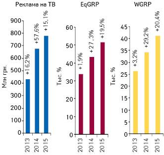 Динамика объема инвестиций****** фармкомпаний врекламу лекарственных средств наТВ поитогам февраля 2013–2015гг. суказанием темпов прироста/убыли посравнению саналогичным периодом предыдущего года