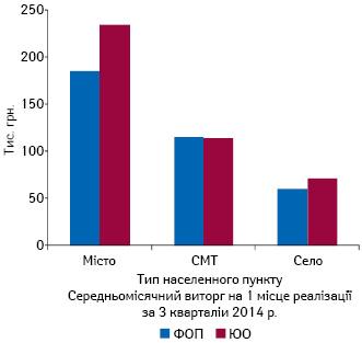 Середній місячний виторг аптечного закладу урозрізі формам власності та типів населених пунктів заІ-ІІІ кв2014р.