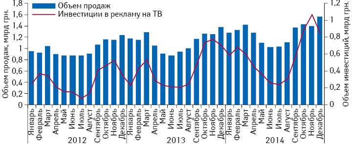 Динамика инвестиций врекламу лекарственных средств наТВ иобъем аптечных продаж безрецептурных препаратов поитогам 2012–2014 гг.