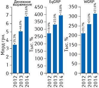 Динамика объема инвестиций фармкомпаний врекламу лекарственных средств наТВ, уровня контакта саудиторией EqGRP ирейтингов WGRP поитогам 2012–2014 гг. суказанием их темпов прироста посравнению саналогичным периодом предыдущего года
