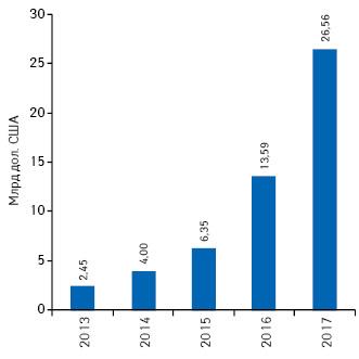 Объем рынка mHealth вденежном выражении вСША в2013г. ипрогноз до2017г.