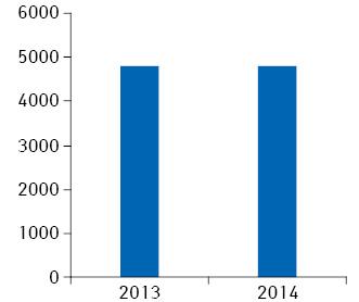 Кількість препаратів, зареєстрованих/перереєстрованих вУкраїні у 2013 р. та 2014 р.