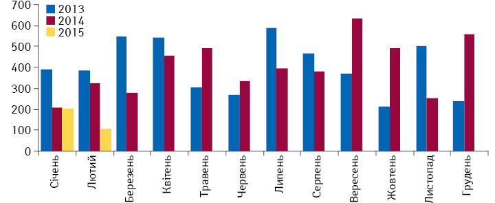 Кількість препаратів, зареєстрованих/перереєстрованих вУкраїні у 2013–2015 роках помісячно