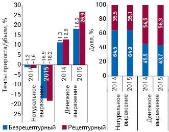 Структура аптечных продаж рецептурных ибезрецептурных лекарственных средств вденежном инатуральном выражении, а также темпы прироста/убыли их реализации за I кв. 2014–2015 гг. посравнению саналогичным периодом предыдущего года
