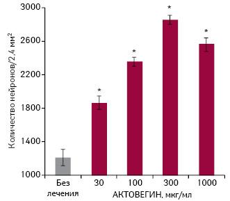 Повышение дозы АКТОВЕГИНА значительно увеличивает количество выживших нейронов у крыс [6]