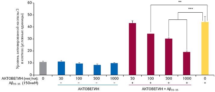 Вприсутствии β-амилоида 25–35 (индуктор апоптоза) АКТОВЕГИН дозозависимо снижает уровень апоптоза посравнению снеобработанными клетками [6]